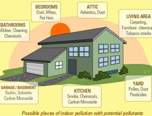 Indoor Air Quality Matters…Period
